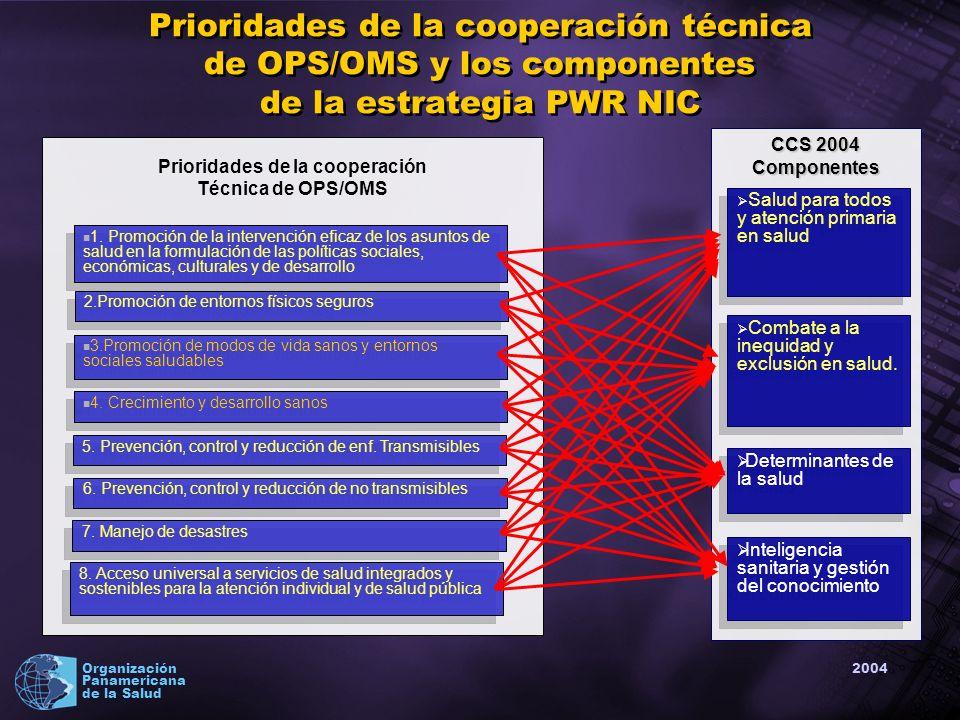 2004 Organización Panamericana de la Salud Prioridades de la cooperación técnica de OPS/OMS y los componentes de la estrategia PWR NIC CCS 2004 Componentes Salud para todos y atención primaria en salud Combate a la inequidad y exclusión en salud.
