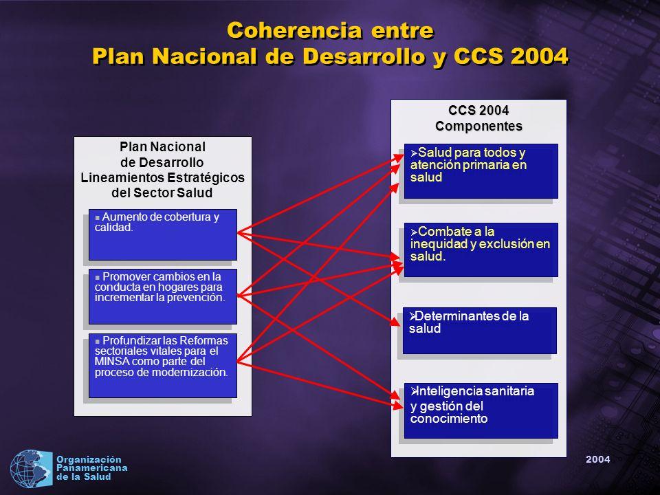 2004 Organización Panamericana de la Salud Coherencia entre Plan Nacional de Desarrollo y CCS 2004 Plan Nacional de Desarrollo Lineamientos Estratégicos del Sector Salud Aumento de cobertura y calidad.