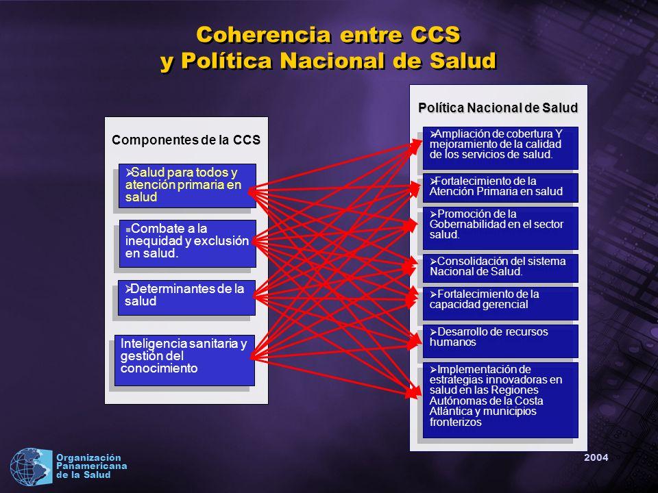 2004 Organización Panamericana de la Salud Coherencia entre CCS y Política Nacional de Salud Política Nacional de Salud Ampliación de cobertura Y mejoramiento de la calidad de los servicios de salud.