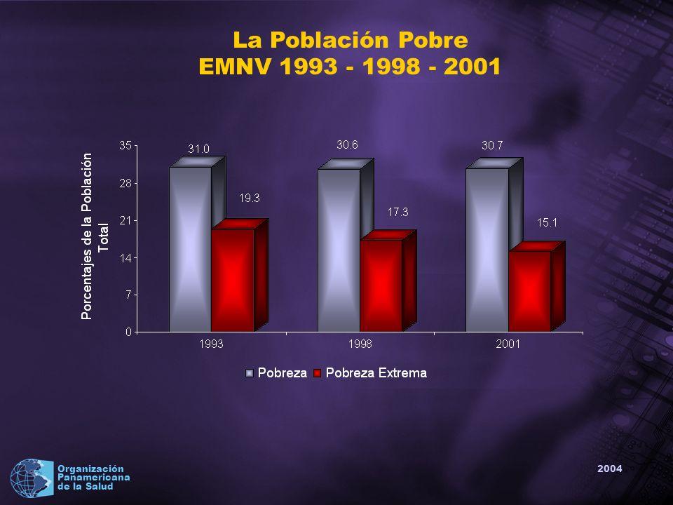 2004 Organización Panamericana de la Salud Gasto total para alcanzar los ODM en Salud Fuente: Escenarios de inversión social para alcanzar los Objetivos de Desarrollo en Nicaragua.