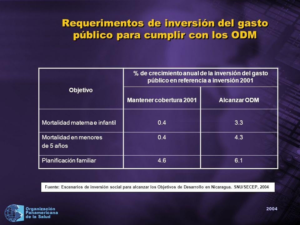 2004 Organización Panamericana de la Salud Disponibilidad de fondos Bienio 2002-2003 vs.