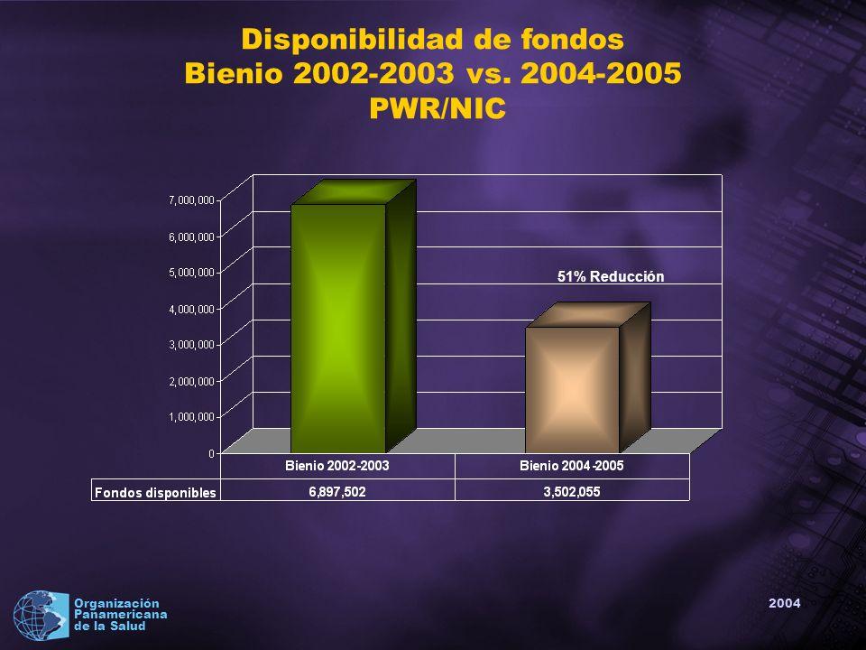 2004 Organización Panamericana de la Salud Recursos humanos PWR - Nicaragua