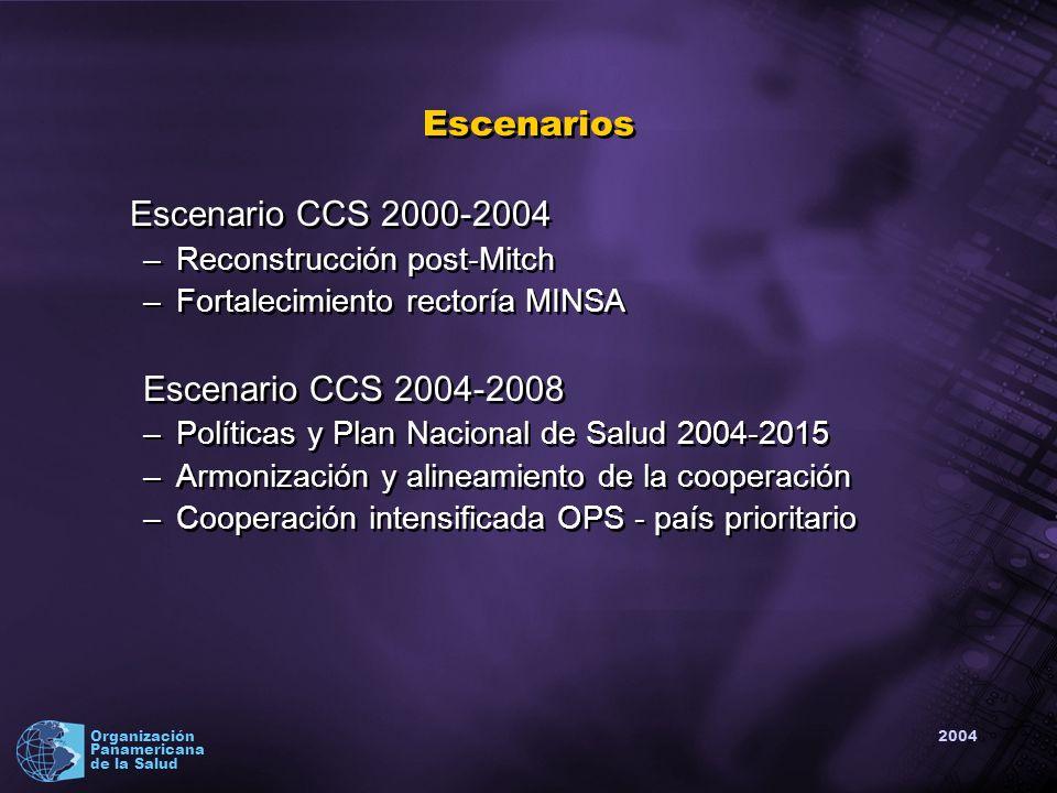 2004 Organización Panamericana de la Salud Implicaciones para OPS/OMS PWR: asegurar la coherencia entre CCS y la entrega de cooperación técnica en BPBs, vigilando sistemáticamente la coordinación de la acción OPS/OMS en torno a la agenda de país Sedes OPS y OMS: asesoría para definir el perfil de cooperación necesario para enfrentar la agenda inconclusa en salud de NIC y la consiguiente movilización de recursos Todos : Enfrentar tarea con paciencia, creatividad y audacia PWR: asegurar la coherencia entre CCS y la entrega de cooperación técnica en BPBs, vigilando sistemáticamente la coordinación de la acción OPS/OMS en torno a la agenda de país Sedes OPS y OMS: asesoría para definir el perfil de cooperación necesario para enfrentar la agenda inconclusa en salud de NIC y la consiguiente movilización de recursos Todos : Enfrentar tarea con paciencia, creatividad y audacia