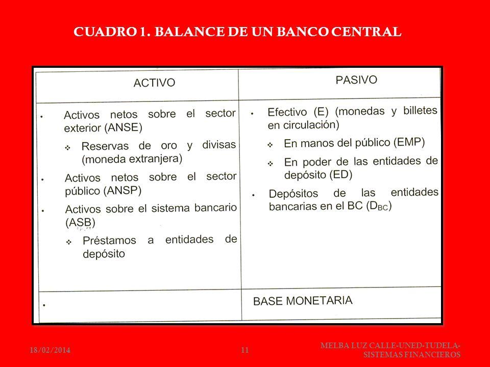 CUADRO 1. BALANCE DE UN BANCO CENTRAL 18/02/201411 MELBA LUZ CALLE-UNED-TUDELA- SISTEMAS FINANCIEROS