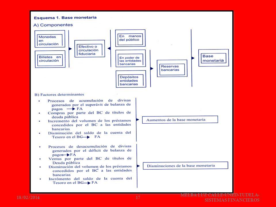 18/02/201417 MELBA LUZ CALLE-UNED-TUDELA- SISTEMAS FINANCIEROS