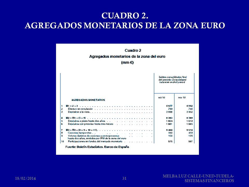 CUADRO 2. AGREGADOS MONETARIOS DE LA ZONA EURO 18/02/201431 MELBA LUZ CALLE-UNED-TUDELA- SISTEMAS FINANCIEROS