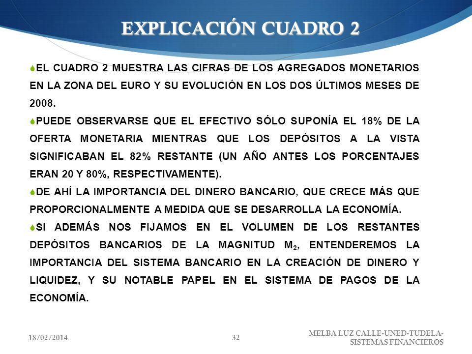 EXPLICACIÓN CUADRO 2 EL CUADRO 2 MUESTRA LAS CIFRAS DE LOS AGREGADOS MONETARIOS EN LA ZONA DEL EURO Y SU EVOLUCIÓN EN LOS DOS ÚLTIMOS MESES DE 2008. P
