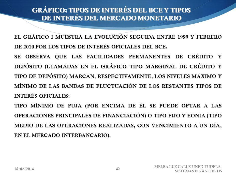 GRÁFICO: TIPOS DE INTERÉS DEL BCE Y TIPOS DE INTERÉS DEL MERCADO MONETARIO EL GRÁFICO I MUESTRA LA EVOLUCIÓN SEGUIDA ENTRE 1999 Y FEBRERO DE 2010 POR