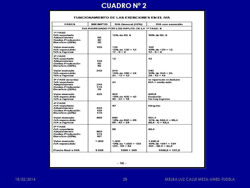 CUADRO Nº 2 18/02/2014MELBA LUZ CALLE MEZA-UNED-TUDELA28