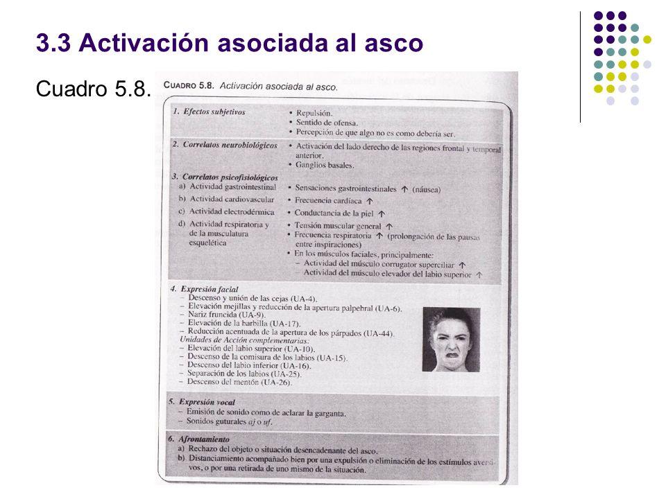 3.3 Activación asociada al asco Cuadro 5.8.