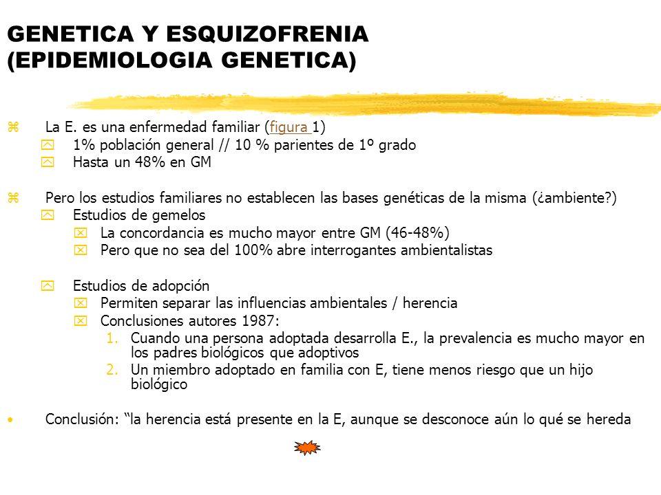 GENETICA Y ESQUIZOFRENIA (EPIDEMIOLOGIA GENETICA) zLa E. es una enfermedad familiar (figura 1)figura y1% población general // 10 % parientes de 1º gra