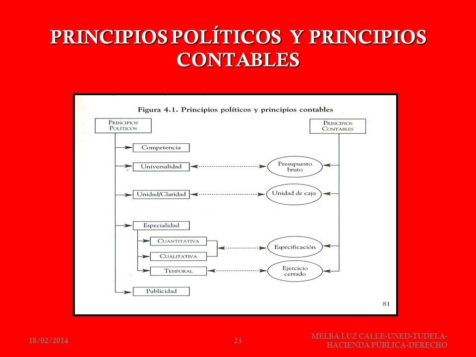PRINCIPIOS POLÍTICOS Y PRINCIPIOS CONTABLES 18/02/201423 MELBA LUZ CALLE-UNED-TUDELA- HACIENDA PÚBLICA-DERECHO