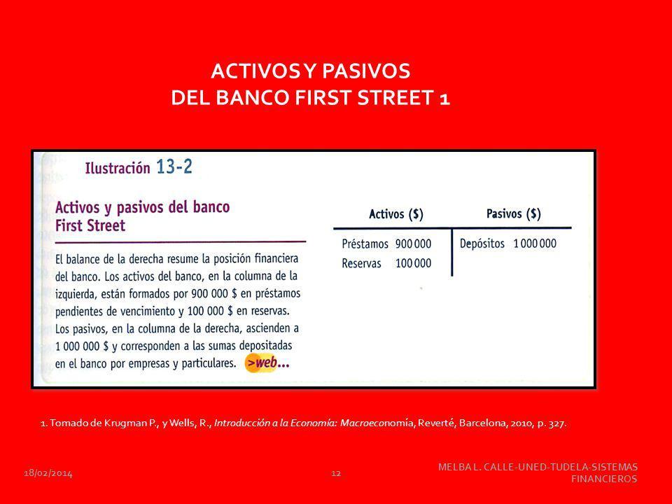 18/02/2014 MELBA L. CALLE-UNED-TUDELA-SISTEMAS FINANCIEROS 12 ACTIVOS Y PASIVOS DEL BANCO FIRST STREET 1 1. Tomado de Krugman P., y Wells, R., Introdu