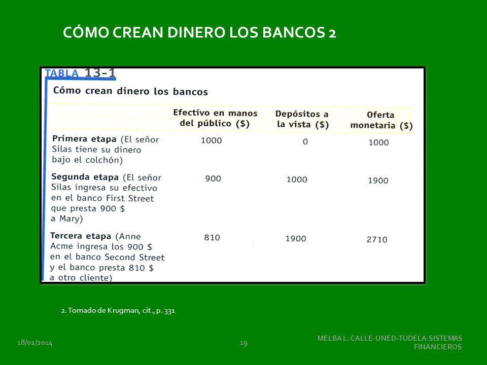 18/02/2014 MELBA L. CALLE-UNED-TUDELA-SISTEMAS FINANCIEROS 19 CÓMO CREAN DINERO LOS BANCOS 2 2. Tomado de Krugman, cit., p. 331