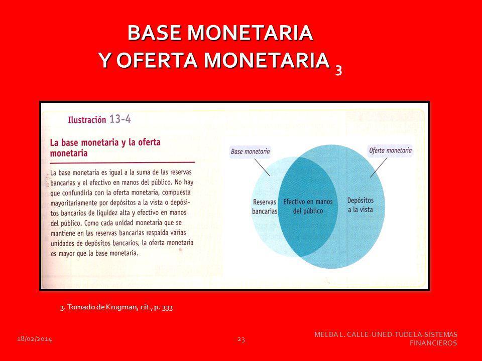 18/02/2014 MELBA L. CALLE-UNED-TUDELA-SISTEMAS FINANCIEROS 23 BASE MONETARIA Y OFERTA MONETARIA BASE MONETARIA Y OFERTA MONETARIA 3 3. Tomado de Krugm