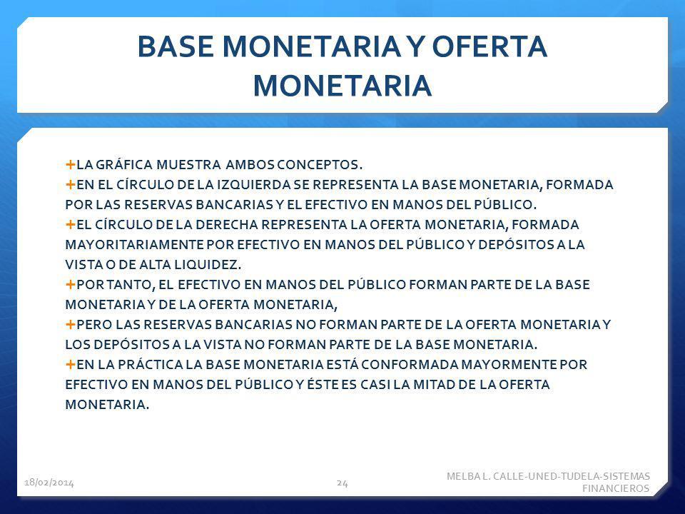 BASE MONETARIA Y OFERTA MONETARIA LA GRÁFICA MUESTRA AMBOS CONCEPTOS. EN EL CÍRCULO DE LA IZQUIERDA SE REPRESENTA LA BASE MONETARIA, FORMADA POR LAS R