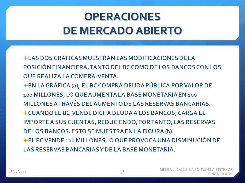 OPERACIONES DE MERCADO ABIERTO LAS DOS GRÁFICAS MUESTRAN LAS MODIFICACIONES DE LA POSICIÓN FINANCIERA, TANTO DEL BC COMO DE LOS BANCOS CON LOS QUE REA