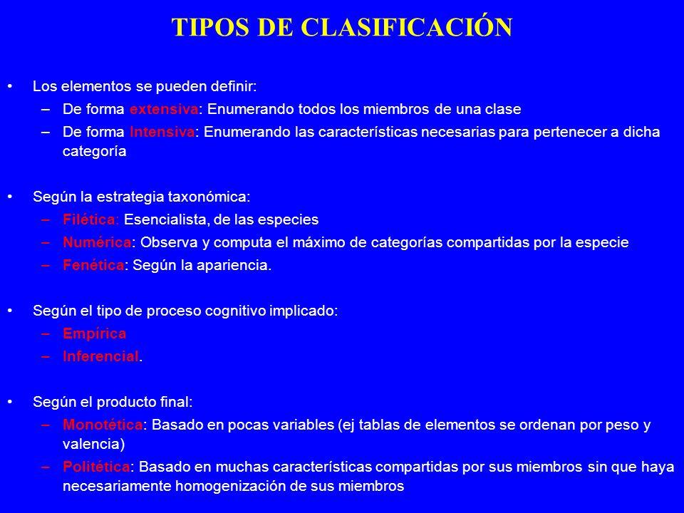Los elementos se pueden definir: –De forma extensiva: Enumerando todos los miembros de una clase –De forma Intensiva: Enumerando las características n