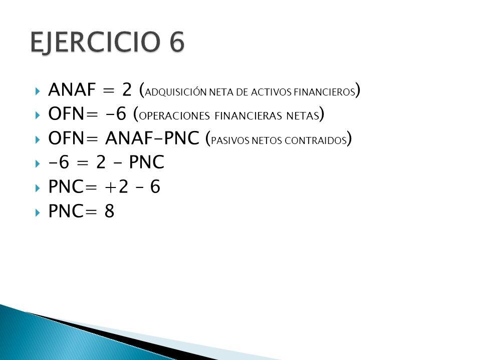 ANAF = 2 ( ADQUISICIÓN NETA DE ACTIVOS FINANCIEROS ) OFN= -6 ( OPERACIONES FINANCIERAS NETAS ) OFN= ANAF-PNC ( PASIVOS NETOS CONTRAIDOS ) -6 = 2 - PNC