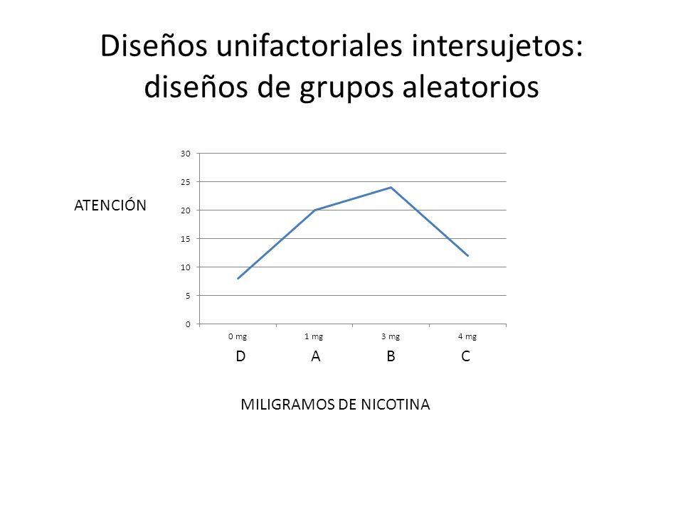 ATENCIÓN MILIGRAMOS DE NICOTINA CABD Diseños unifactoriales intersujetos: diseños de grupos aleatorios