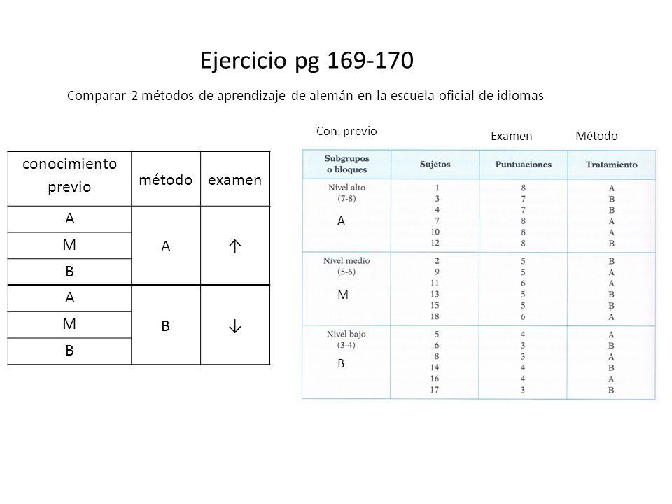 conocimiento previo métodoexamen A A M B A B M B Con. previo A M B MétodoExamen Ejercicio pg 169-170 Comparar 2 métodos de aprendizaje de alemán en la