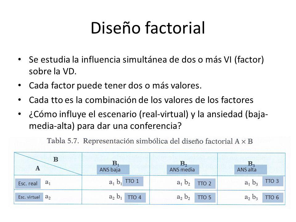 Diseño factorial Se estudia la influencia simultánea de dos o más VI (factor) sobre la VD. Cada factor puede tener dos o más valores. Cada tto es la c