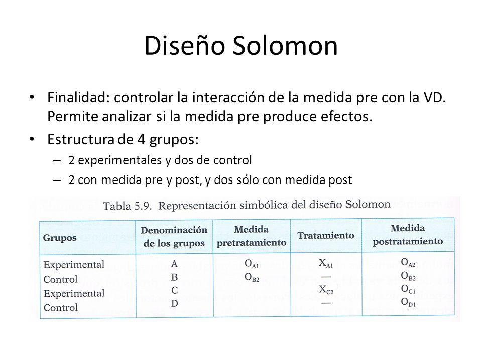 Diseño Solomon Finalidad: controlar la interacción de la medida pre con la VD. Permite analizar si la medida pre produce efectos. Estructura de 4 grup