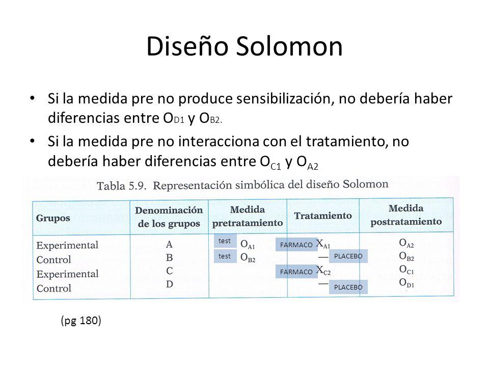Diseño Solomon Si la medida pre no produce sensibilización, no debería haber diferencias entre O D1 y O B2. Si la medida pre no interacciona con el tr