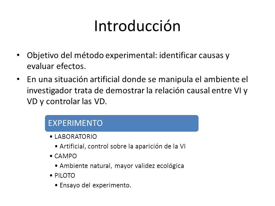Introducción: requisitos del método experimental CONTROL ACCIÓN DE MANIPULACIÓN DE LA VI Y LAS VVEE EQUIVALENCIA INICIAL DE GRUPOS: ALEATORIZACIÓN ASIGNACIÓN SUJETOS A GRUPOS GRUPOS A CONDICIONES MÍNIMO DOS CONDICIONES EXPERIMENTALES: DOS VALORES DE LA VI EXPERIMENTALCONTROL MANIPULACION DE LA VI CUÁNTOS VALORESMINIMO DOS
