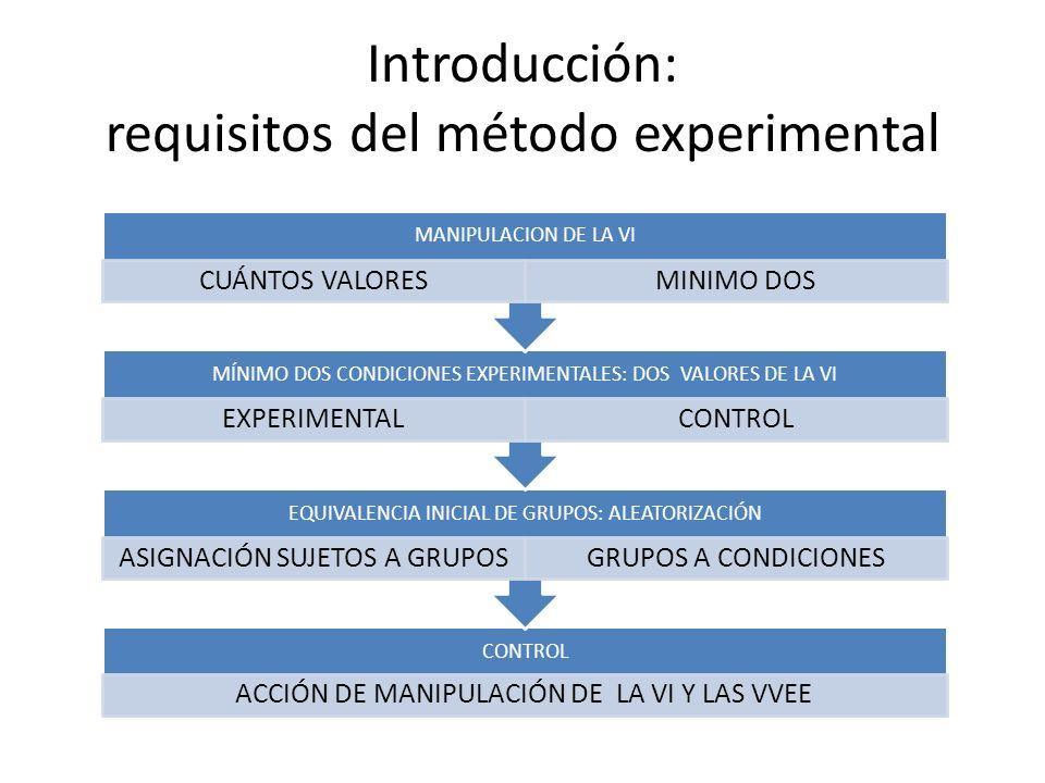 Introducción: requisitos del método experimental CONTROL ACCIÓN DE MANIPULACIÓN DE LA VI Y LAS VVEE EQUIVALENCIA INICIAL DE GRUPOS: ALEATORIZACIÓN ASI