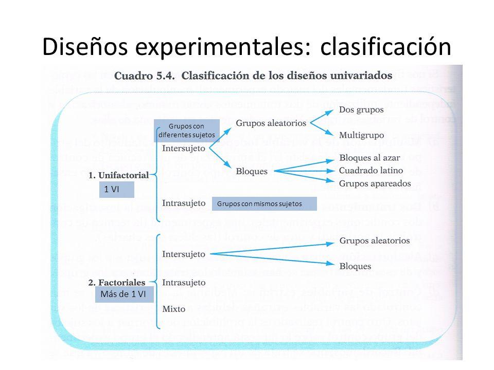 Diseños experimentales: clasificación 1 VI Más de 1 VI Grupos con diferentes sujetos Grupos con mismos sujetos