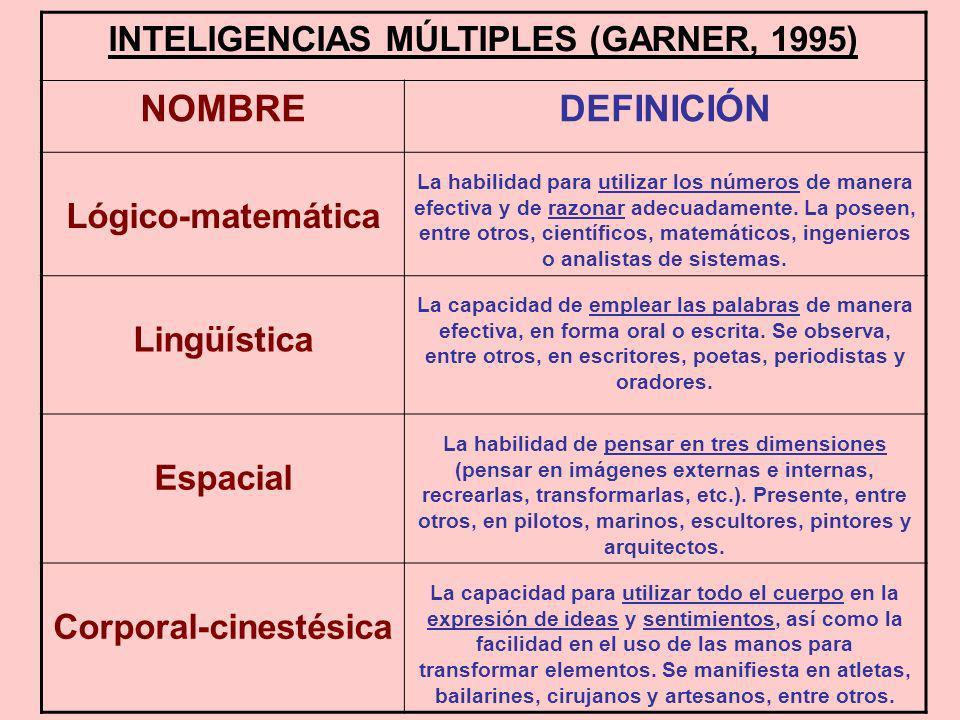 INTELIGENCIAS MÚLTIPLES (GARNER, 1995) NOMBREDEFINICIÓN Lógico-matemática La habilidad para utilizar los números de manera efectiva y de razonar adecu