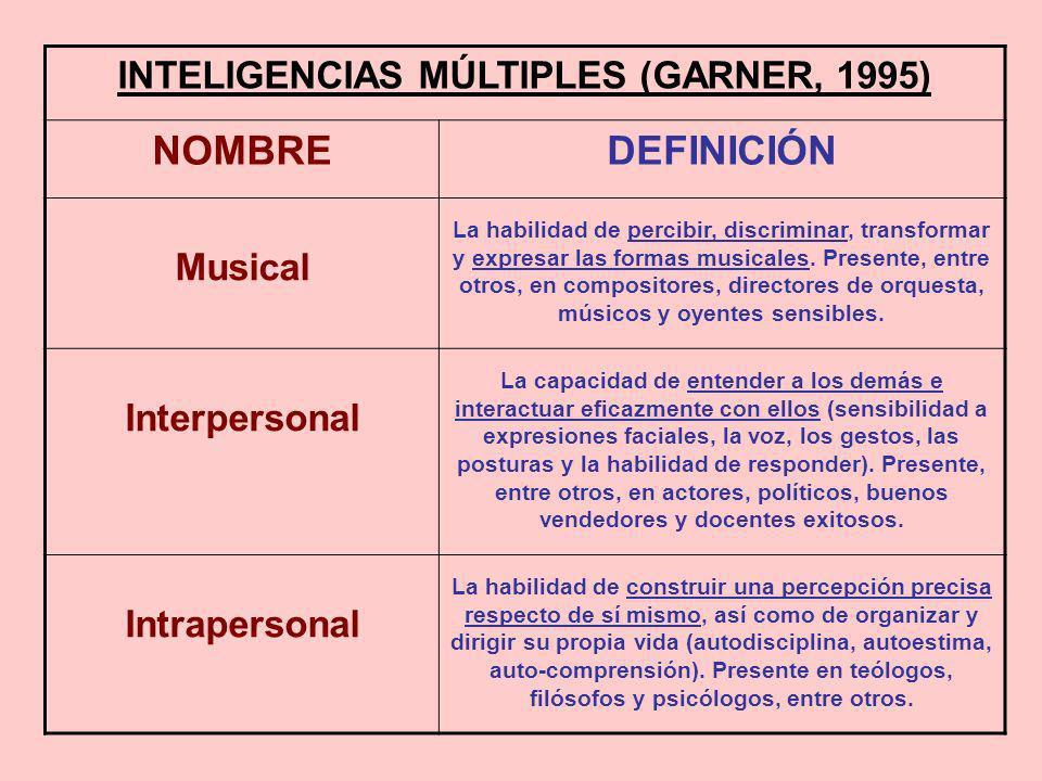 INTELIGENCIAS MÚLTIPLES (GARNER, 1995) NOMBREDEFINICIÓN Musical La habilidad de percibir, discriminar, transformar y expresar las formas musicales. Pr