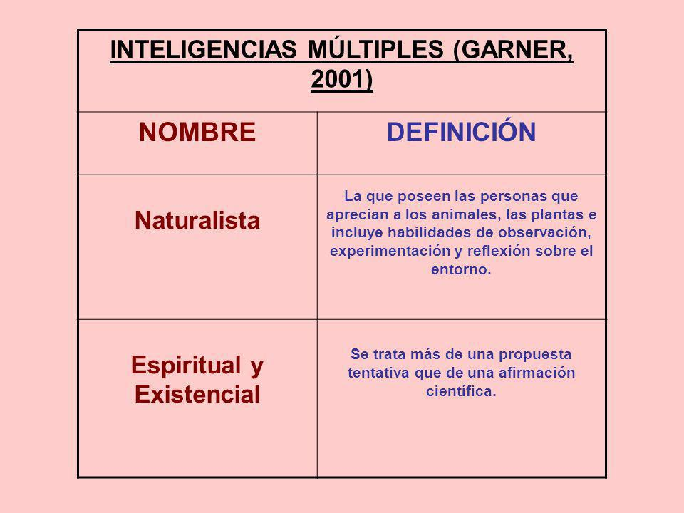 INTELIGENCIAS MÚLTIPLES (GARNER, 2001) NOMBREDEFINICIÓN Naturalista La que poseen las personas que aprecian a los animales, las plantas e incluye habi