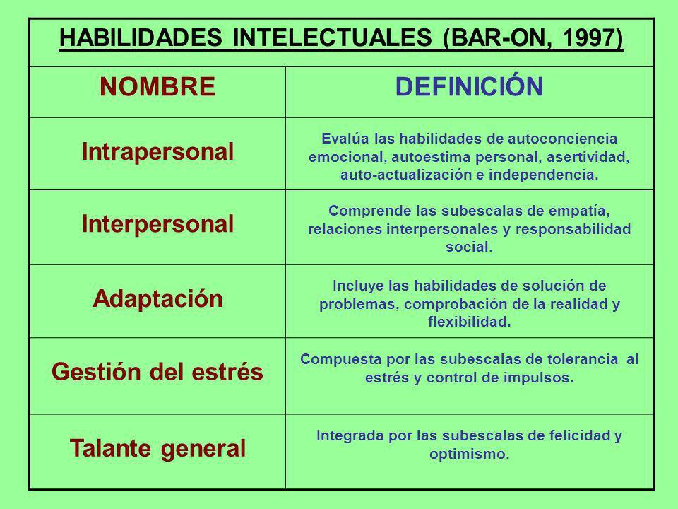 HABILIDADES INTELECTUALES (BAR-ON, 1997) NOMBREDEFINICIÓN Intrapersonal Evalúa las habilidades de autoconciencia emocional, autoestima personal, asert