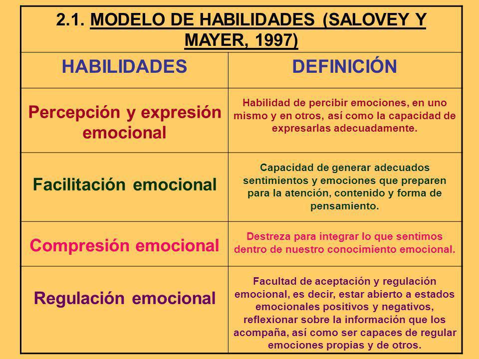 2.1. MODELO DE HABILIDADES (SALOVEY Y MAYER, 1997) HABILIDADESDEFINICIÓN Percepción y expresión emocional Habilidad de percibir emociones, en uno mism