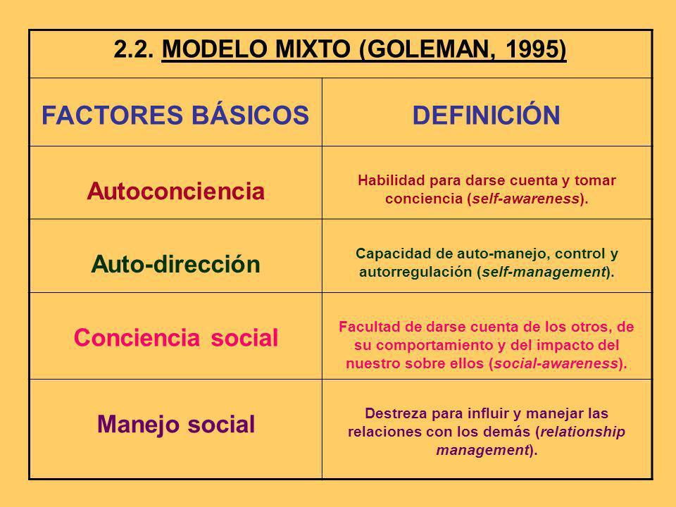 2.2. MODELO MIXTO (GOLEMAN, 1995) FACTORES BÁSICOSDEFINICIÓN Autoconciencia Habilidad para darse cuenta y tomar conciencia (self-awareness). Auto-dire