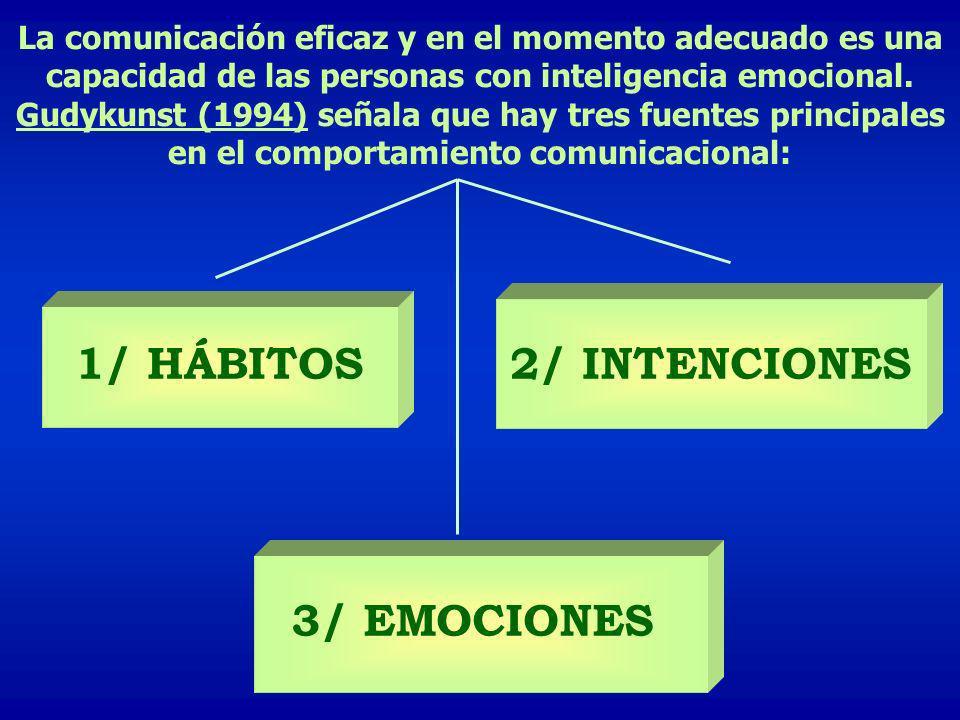 La comunicación eficaz y en el momento adecuado es una capacidad de las personas con inteligencia emocional. Gudykunst (1994) señala que hay tres fuen