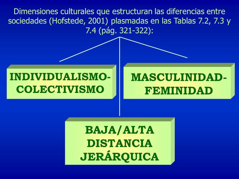 Dimensiones culturales que estructuran las diferencias entre sociedades (Hofstede, 2001) plasmadas en las Tablas 7.2, 7.3 y 7.4 (pág. 321-322): INDIVI