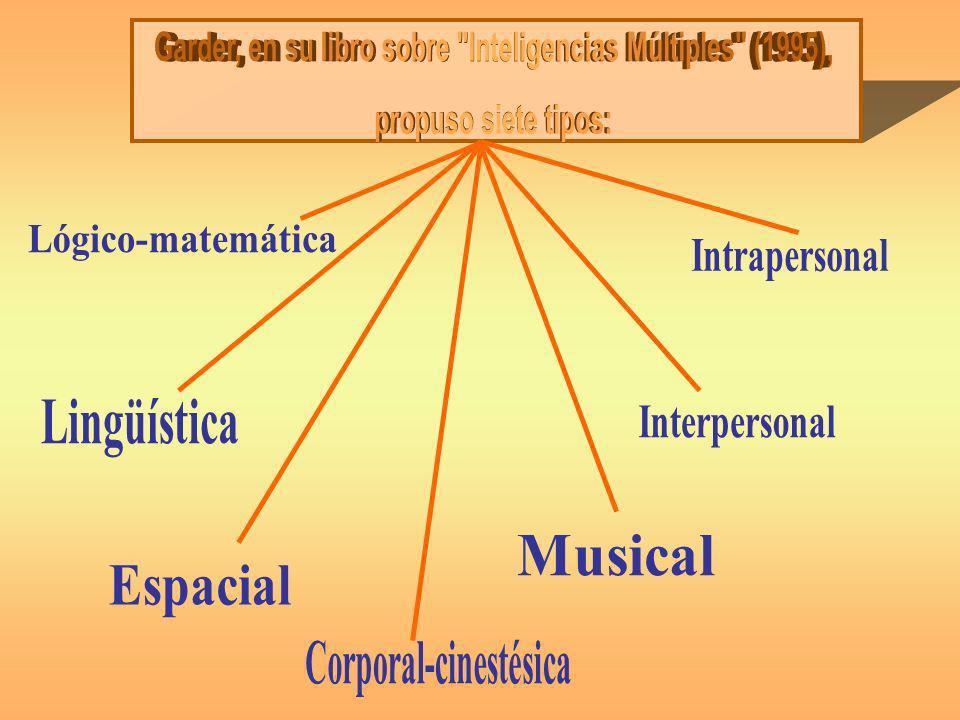 INTELIGENCIAS MÚLTIPLES (GARNER, 1995) NOMBREDEFINICIÓN Lógico-matemática La habilidad para utilizar los números de manera efectiva y de razonar adecuadamente.