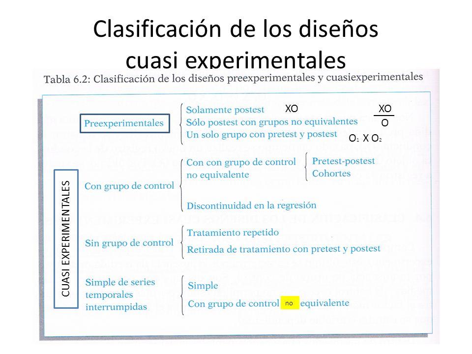 Clasificación de los diseños cuasi experimentales CUASI EXPERIMENTALES XO O O 1 X O 2 no