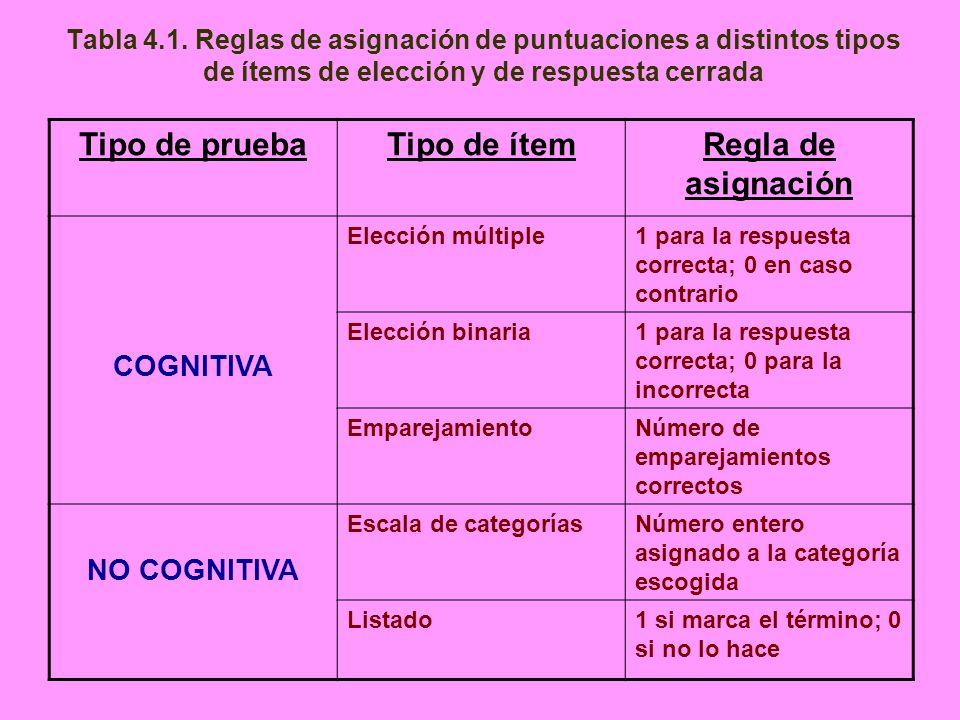Tabla 4.1. Reglas de asignación de puntuaciones a distintos tipos de ítems de elección y de respuesta cerrada Tipo de pruebaTipo de ítemRegla de asign
