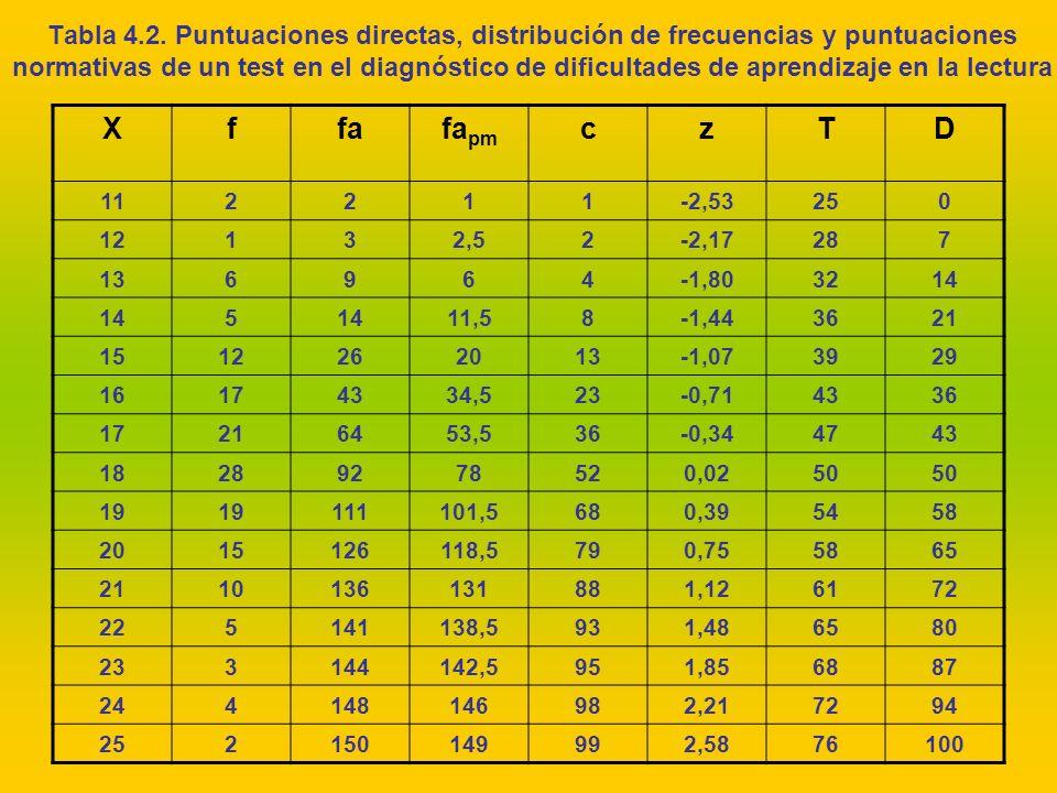 Tabla 4.2. Puntuaciones directas, distribución de frecuencias y puntuaciones normativas de un test en el diagnóstico de dificultades de aprendizaje en