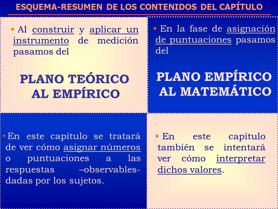 ESQUEMA-RESUMEN DE LOS CONTENIDOS DEL CAPÍTULO Al construir y aplicar un instrumento de medición pasamos del PLANO TEÓRICO AL EMPÍRICO En este capítul