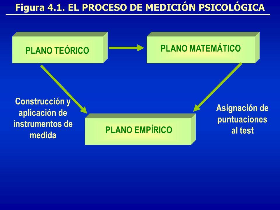 PLANO MATEMÁTICO PLANO EMPÍRICO PLANO TEÓRICO Figura 4.1. EL PROCESO DE MEDICIÓN PSICOLÓGICA Construcción y aplicación de instrumentos de medida Asign