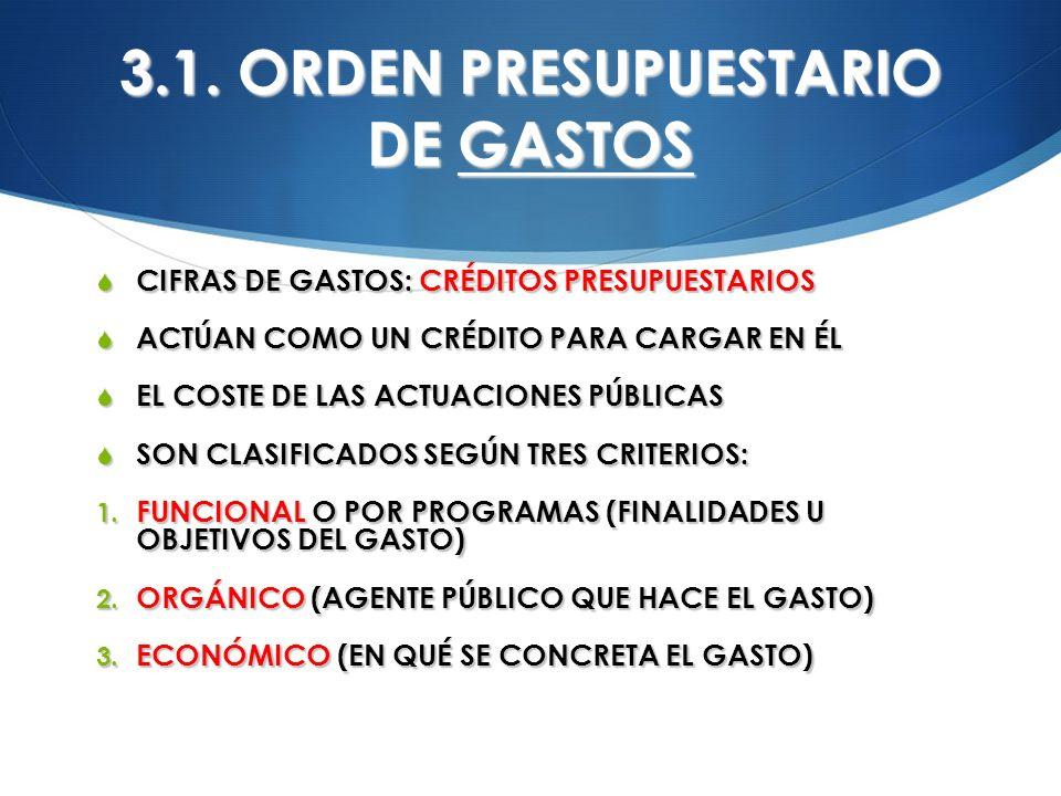 3.1. ORDEN PRESUPUESTARIO DE GASTOS CIFRAS DE GASTOS: CRÉDITOS PRESUPUESTARIOS CIFRAS DE GASTOS: CRÉDITOS PRESUPUESTARIOS ACTÚAN COMO UN CRÉDITO PARA