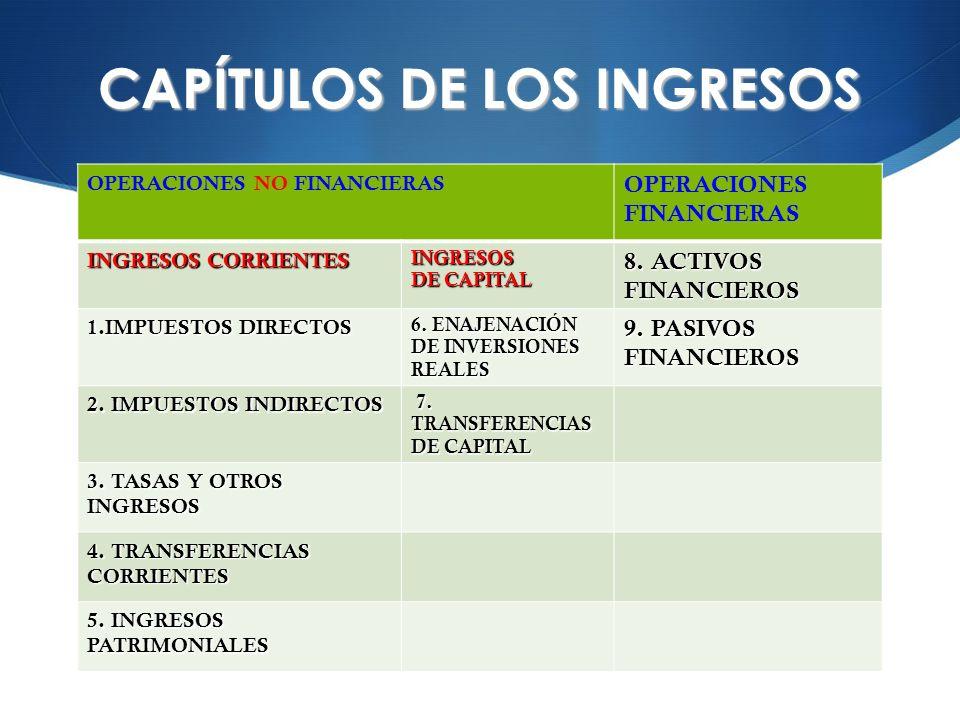CAPÍTULOS DE LOS INGRESOS OPERACIONES NO FINANCIERAS OPERACIONES FINANCIERAS INGRESOS CORRIENTES INGRESOS DE CAPITAL 8. ACTIVOS FINANCIEROS 1.IMPUESTO