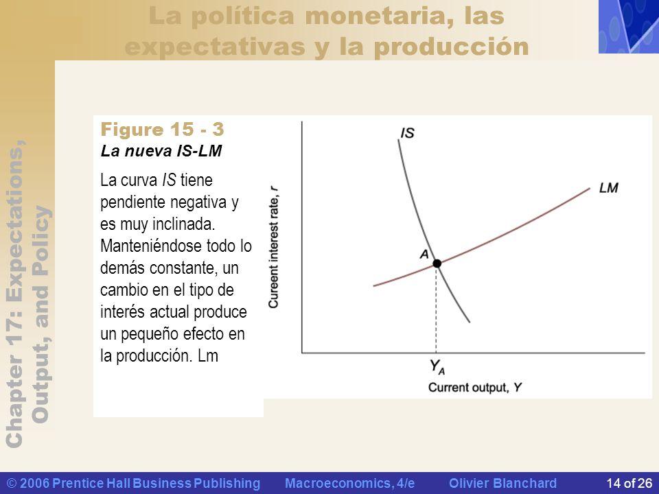 Chapter 17: Expectations, Output, and Policy © 2006 Prentice Hall Business Publishing Macroeconomics, 4/e Olivier Blanchard14 of 26 La política monetaria, las expectativas y la producción La nueva IS-LM La curva IS tiene pendiente negativa y es muy inclinada.
