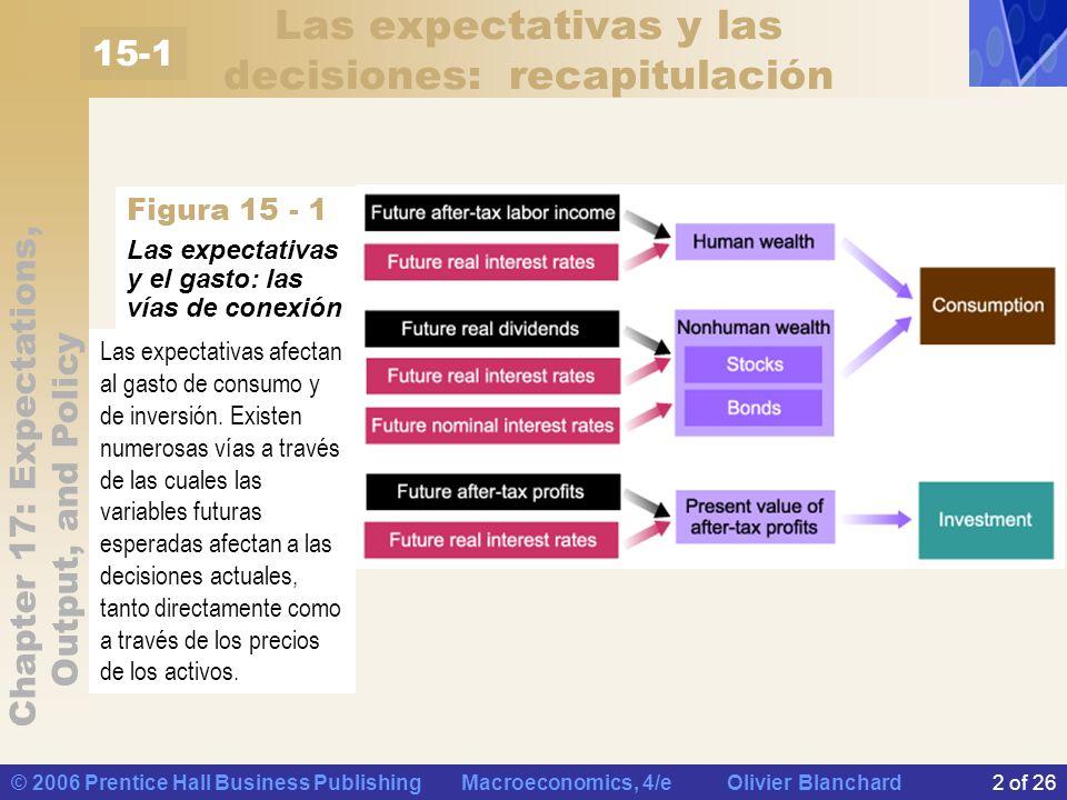 Chapter 17: Expectations, Output, and Policy © 2006 Prentice Hall Business Publishing Macroeconomics, 4/e Olivier Blanchard2 of 26 Las expectativas y las decisiones: recapitulación Las expectativas y el gasto: las vías de conexión Las expectativas afectan al gasto de consumo y de inversión.