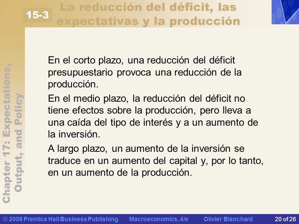 Chapter 17: Expectations, Output, and Policy © 2006 Prentice Hall Business Publishing Macroeconomics, 4/e Olivier Blanchard20 of 26 La reducción del déficit, las expectativas y la producción En el corto plazo, una reducción del déficit presupuestario provoca una reducción de la producción.